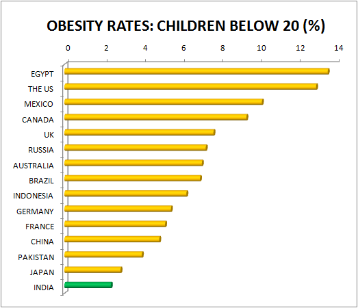 obesity in childern how to detect