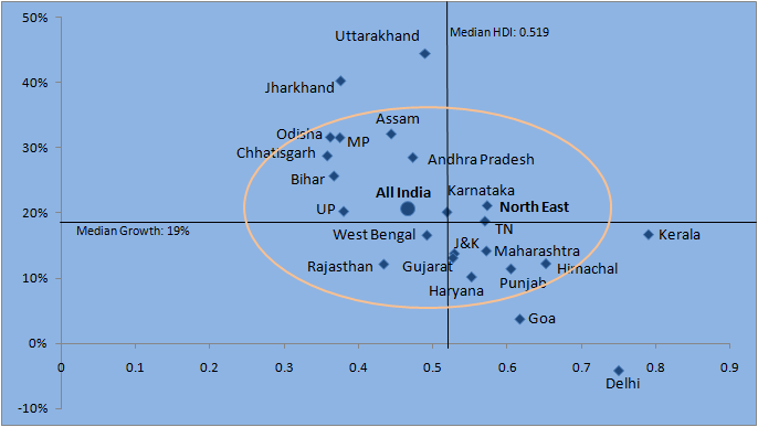 how indian states are doing in terms of hdi in one chart datajourno. Black Bedroom Furniture Sets. Home Design Ideas