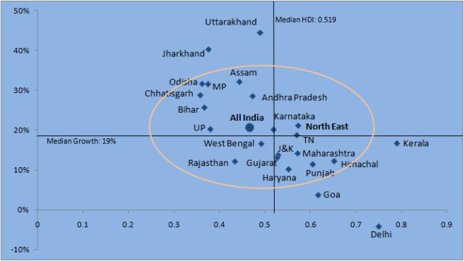 HDI in India